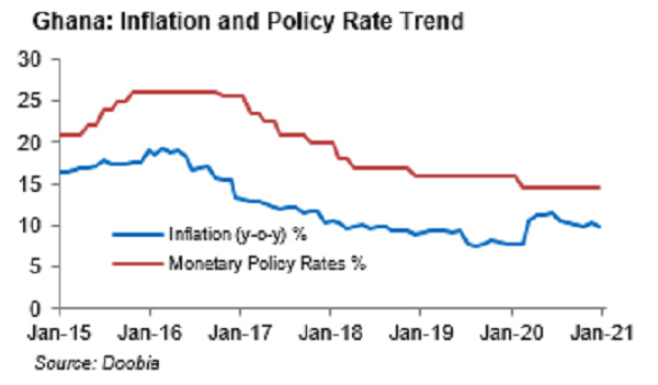 Ghana's inflation has decelerated quickly to 9.9%, which is within the central bank's target range